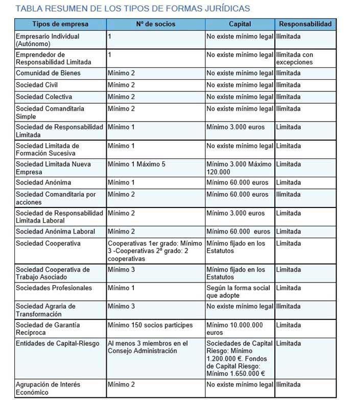 resumen de los tipos de formas juridicas